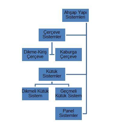 ahsap yapı sistemleri